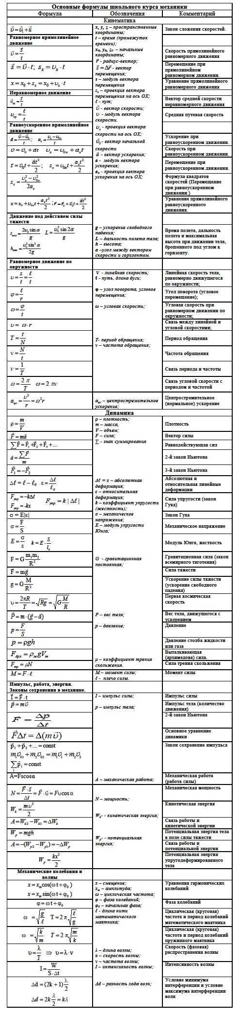 Формулы для решения задач по механики задачи с решением по информатике по количества