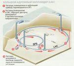 Что такое большой адронный коллайдер – Устройство большого адронного коллайдера, Схема работы адронного коллайдера, Адронный коллайдер 2009, Адронный коллайдер 2010