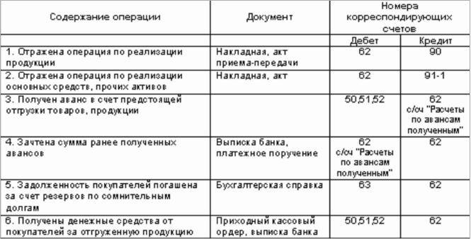 Бухгалтерские проводки за кассовое обслуживание заполнить заявление о государственной регистрации ип