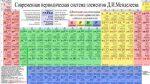 Как учить правильно таблицу менделеева – Как научиться читать таблицу химических элементов Д.И. Менделеева 🚩 железо в таблице менделеева 🚩 Естественные науки