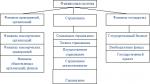 Значение финансов в системе социально экономических отношений – Социально-экономическая сущность и функции финансов в системе денежных отношений рыночного хозяйства.