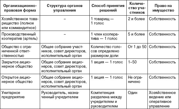характеристика форм некоммерческие организации в таблице