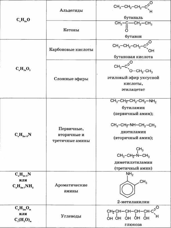 Решение задач по органической химии с объяснением решение задачи найти внутреннюю энергию