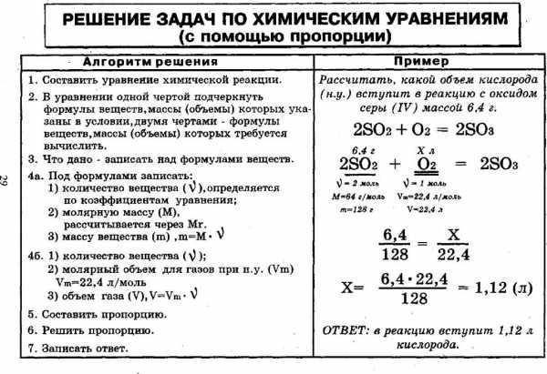 Решение задач с применением основных законов химии экзамен на 5 разряд охранника практика