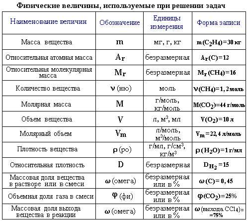 Примеры и решения задач по неорганической химии решение задач с повторными независимыми испытаниями