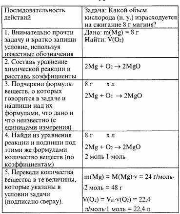 Формулы для решения задач по химии неорганика решений задач по термеху