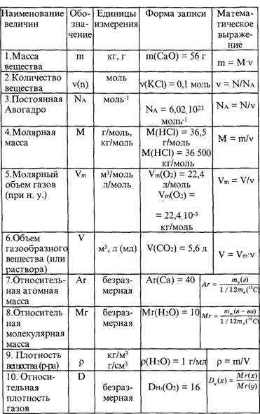 Формулы для решения задач по химии скачать решения задач по переливаниями