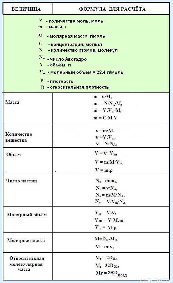 Газовые законы химия решение задач решение задачи с помощью уравнения онлайн