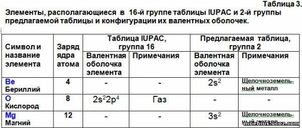 таблица менделеева распечатать а4