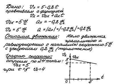 Решения задач по физике с графиками решение задачи 552 для 5 класса