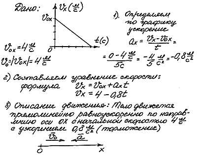 Физика графические задачи решение транспортная задача метод потенциалов решить онлайн