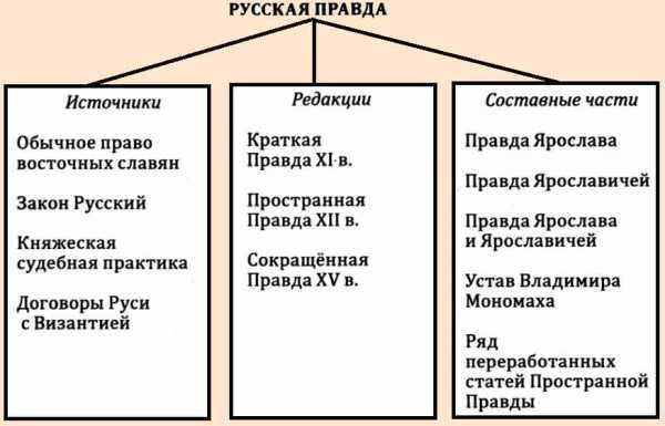 Краткая русская правда доклад 5507
