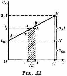 путь на графике зависимости скорости от времени
