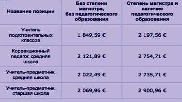зарплаты в финляндии